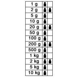 1g - 10kg F1 Kütle Seti