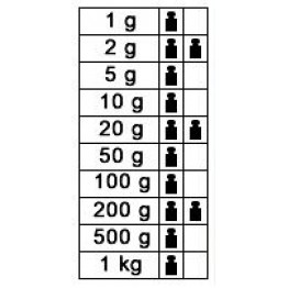 1g - 1kg F1 Kütle Seti