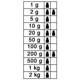 1g - 2kg F1 Kütle Seti