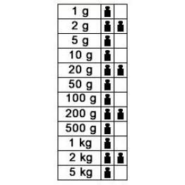 1g - 5kg F1 Kütle Seti